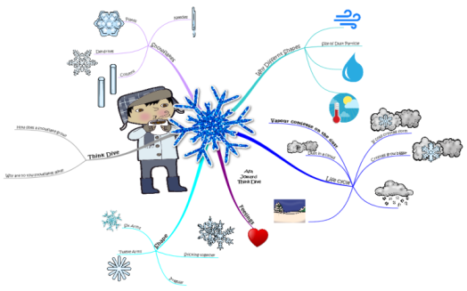 iy4lput1_Crystals-and-Snowflakes-mind-map